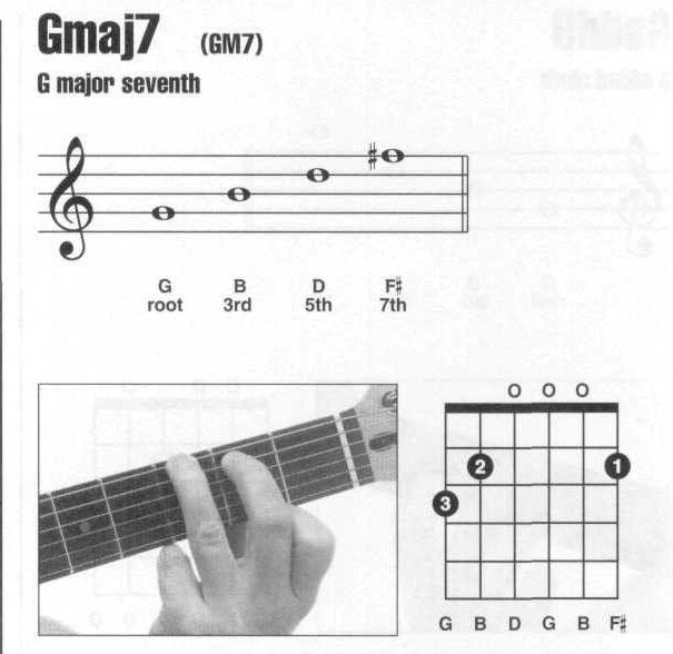 吉他<wbr>Gmaj7<wbr>和弦<wbr><wbr>按法<wbr>指法<wbr>图例<wbr>大全